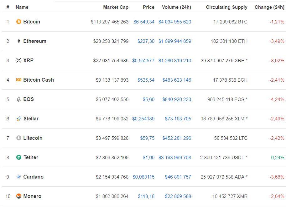 Курс биткоина снизился до 6,5 тыс. долларов
