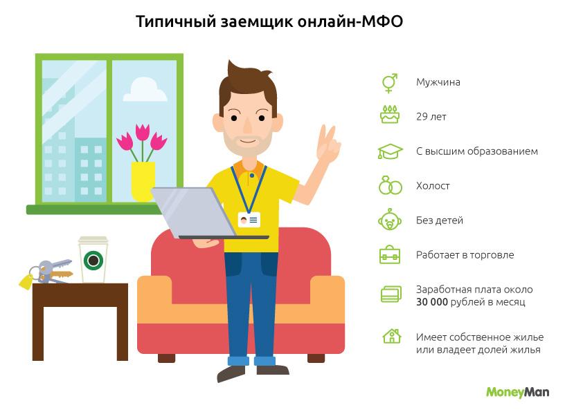 MoneyMan составил портрет потребителя услуг онлайн-МФО